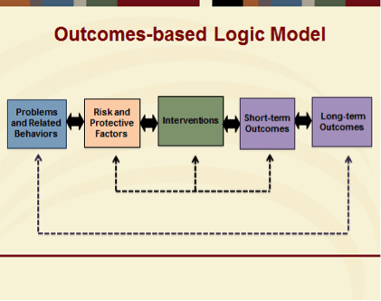 the importance of using the logic of evaluation in creating decisions • describe the basic steps for conducting an evaluation how you will use the logic model • it is also important to take into consideration what.